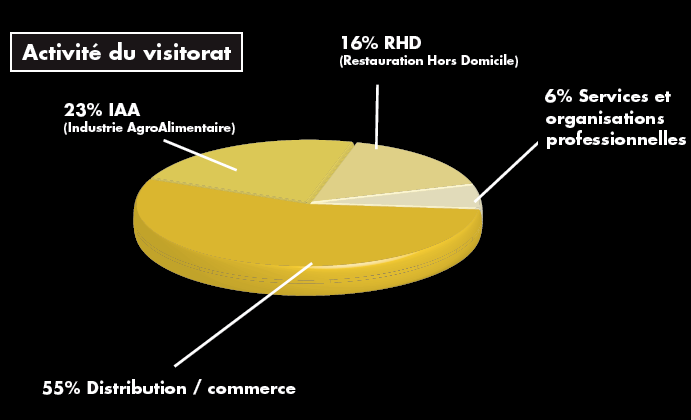 Profil des visiteurs SIAL Paris