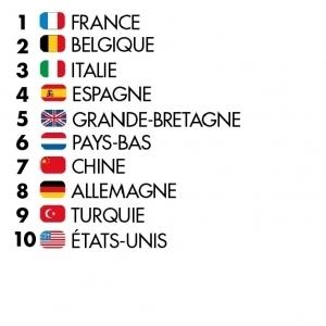 Top 10 des pays visiteurs SIAL Paris